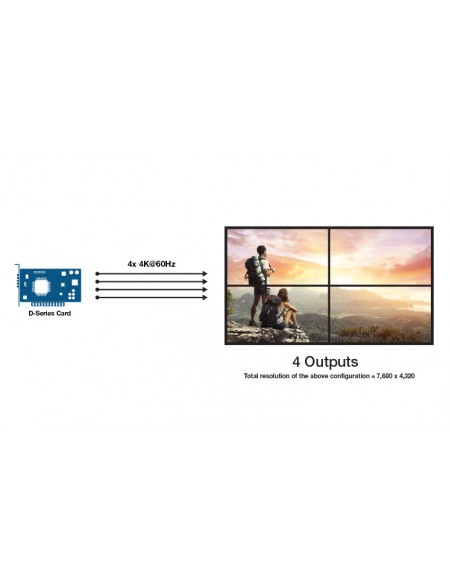 Matrox D-Series D1450 Quad HDMI Graphics Card / D1450-E4GB Matrox D1450-E4GB - 3